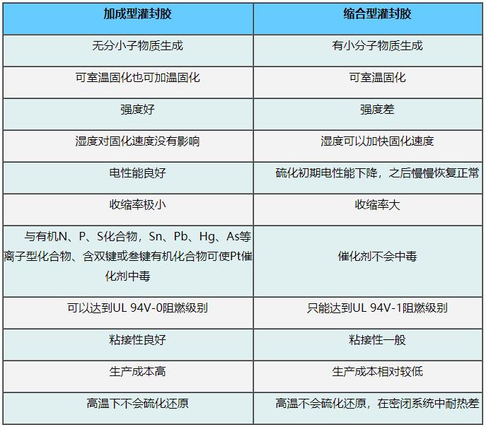 加成型有机硅灌封胶与缩合型有机硅灌封胶有什么区别?